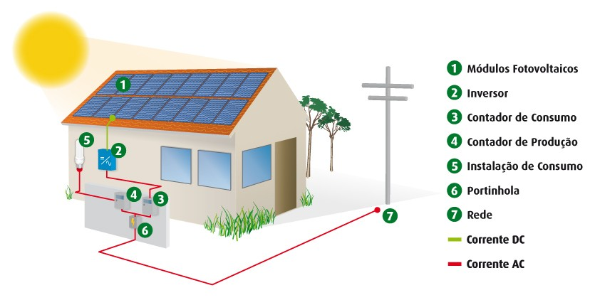 5d716d63fc4 Projetos de Microgeração Solar